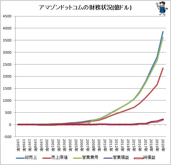↑ アマゾンドットコムの財務状況(億ドル)