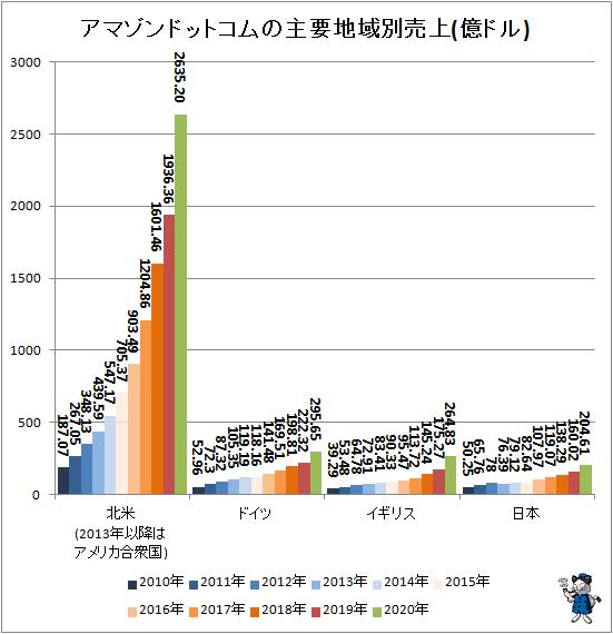 ↑ アマゾンドットコムの主要地域別売上(億ドル)