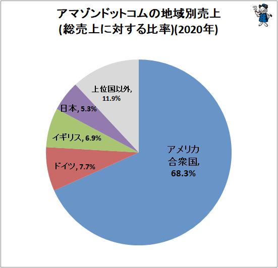 ↑ アマゾンドットコムの地域別売上(総売上に対する比率)(2020年)