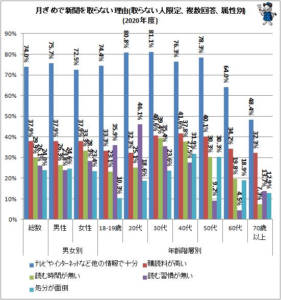 ↑ 月ぎめで新聞を取らない理由(取らない人限定、複数回答、属性別)(2020年度)