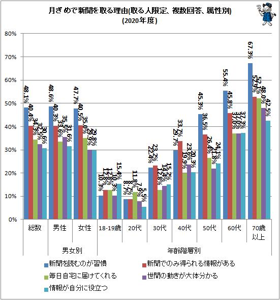 ↑ 月ぎめで新聞を取る理由(取る人限定、複数回答、属性別)(2020年度)