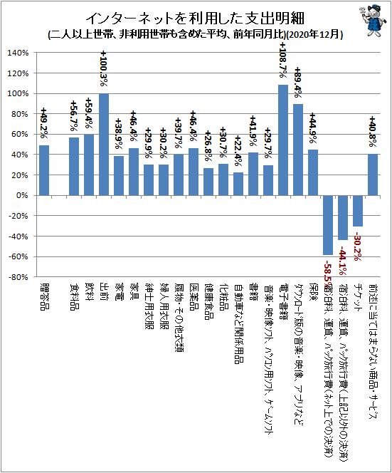 ↑ インターネットを利用した支出明細(二人以上世帯、非利用世帯も含めた平均、前年同月比)(2020年12月)
