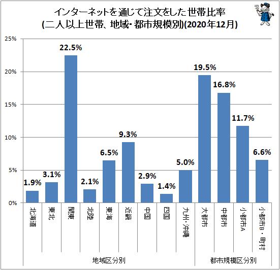 ↑ 地域・都市規模別インターネットを通じて注文をした世帯比率(二人以上世帯)(2020年12月)