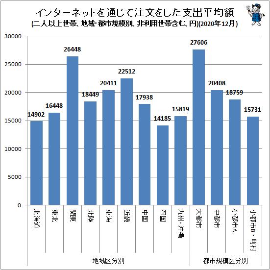 ↑ 地域・都市規模別インターネットを通じて注文をした支出平均額(二人以上世帯、非利用世帯含む、円)(2020年12月)