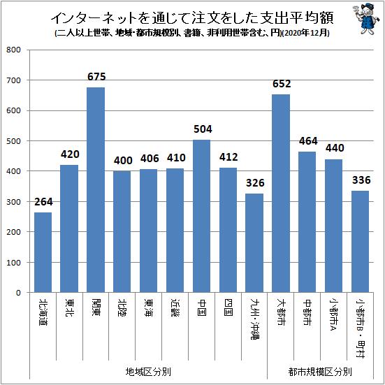 ↑ インターネットを通じて注文をした支出平均額(地域・都市規模別、二人以上世帯、書籍、非利用世帯含む、円)(2020年12月)