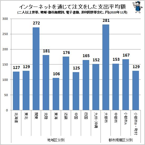 ↑ インターネットを通じて注文をした支出平均額(地域・都市規模別、二人以上世帯、電子書籍、非利用世帯含む、円)(2020年12月)