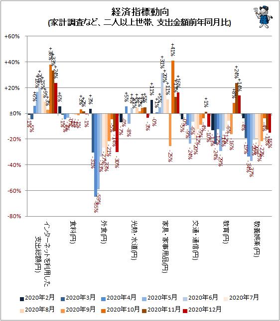 ↑ 経済指標動向(家計調査など、二人以上世帯、支出金額前年同月比)
