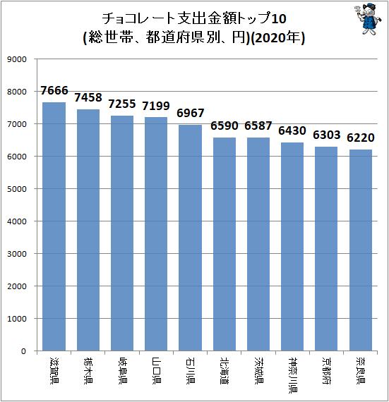 ↑ チョコレート支出金額トップ10(総世帯、都道府県別、円)(2020年)