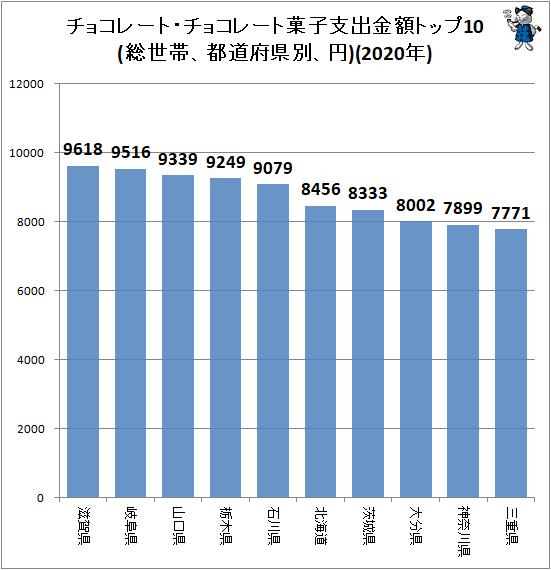 ↑ チョコレート・チョコレート菓子支出金額トップ10(総世帯、都道府県別、円)(2020年)
