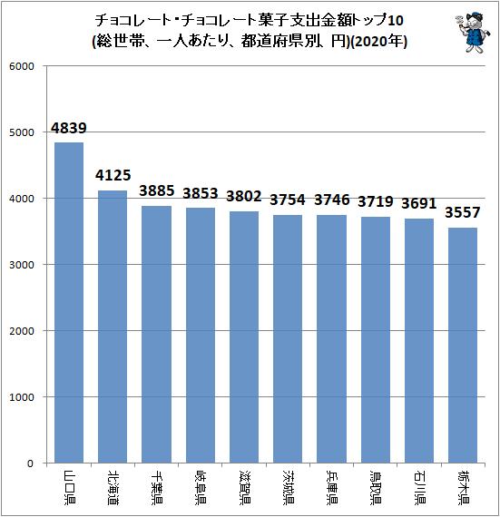 ↑ チョコレート・チョコレート菓子支出金額トップ10(総世帯、一人あたり、都道府県別、円)(2020年)