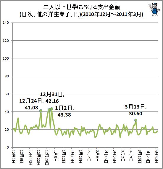 ↑ 二人以上世帯における支出金額(日次、他の洋生菓子、円)(2010年12月-2011年3月)
