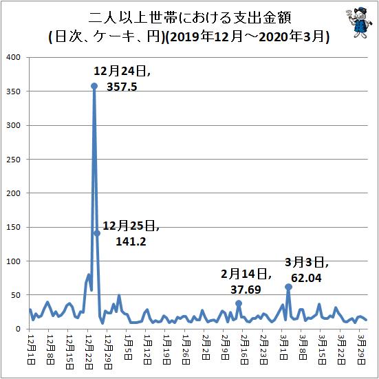 ↑ 二人以上世帯における支出金額(日次、ケーキ、円)(2019年12月-2020年3月)