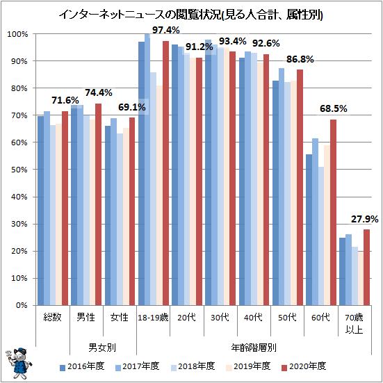 ↑ インターネットニュースの閲覧状況(見る人合計、属性別)
