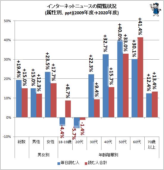 ↑ インターネットニュースの閲覧状況(属性別、ppt)(2009年度→2020年度)