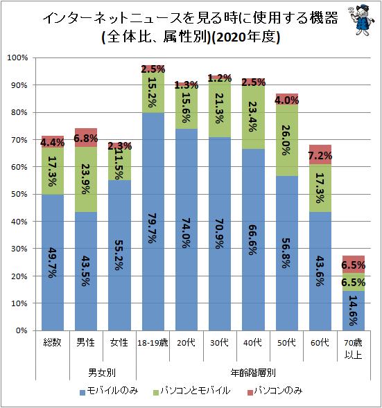 ↑ インターネットニュースを見る時に使用する機器(全体比、属性別)(2020年度)