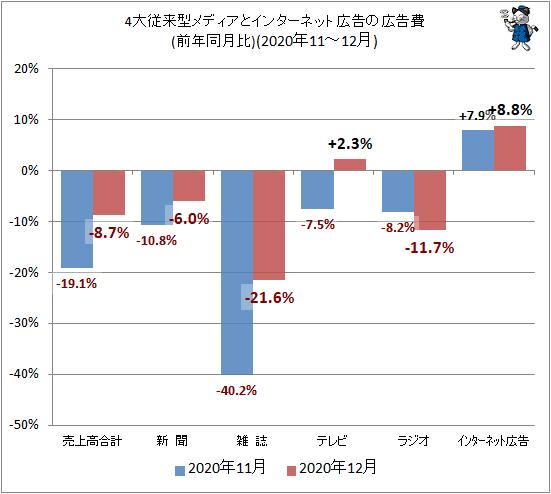 ↑ 4大従来型メディアとインターネット広告の広告費(前年同月比)(2020年11-12月)