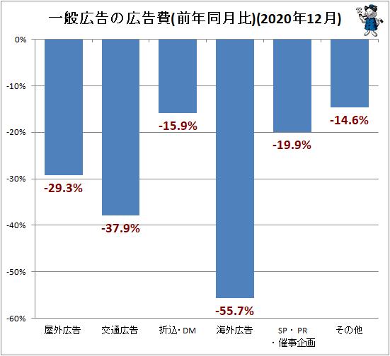 ↑ 一般広告の広告費(前年同月比)(2020年12月)