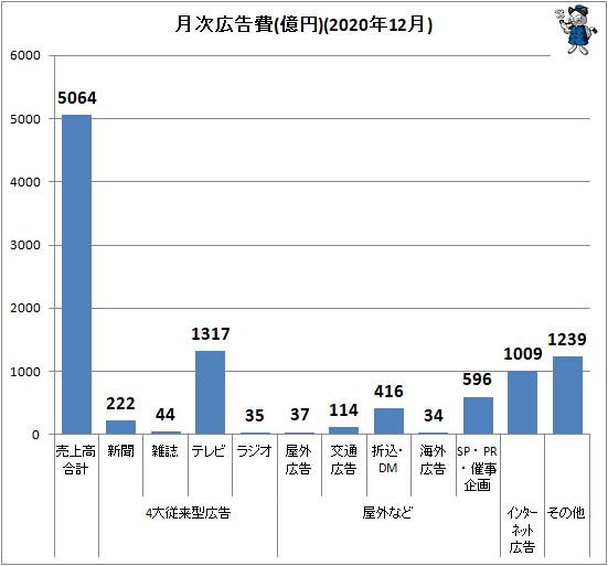 ↑ 月次広告費(億円)(2020年12月)