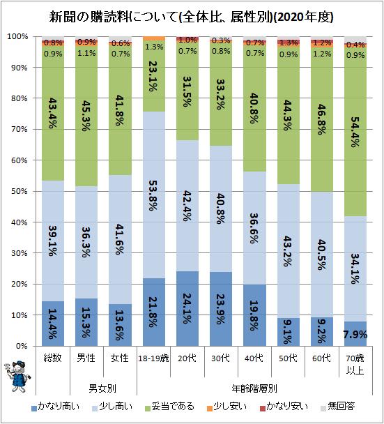 ↑ 新聞の購読料について(全体比、属性別)(2020年度)