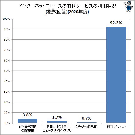 ↑ インターネットニュースの有料サービスの利用状況(複数回答)(2020年度)