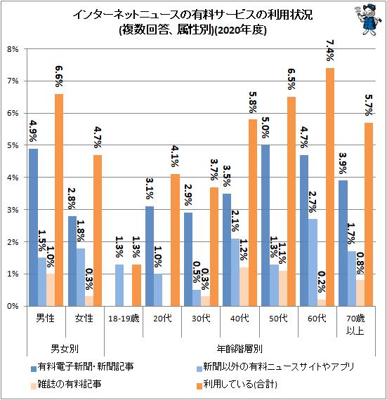 ↑ インターネットニュースの有料サービスの利用状況(複数回答、属性別)(2020年度)