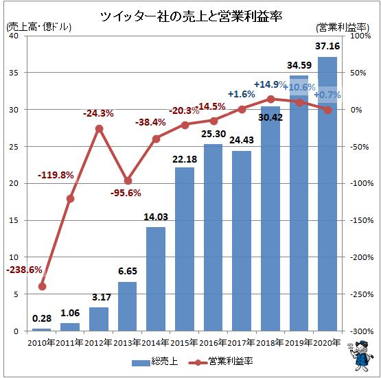 ↑ ツイッター社の売上と営業利益率(2010年以降)