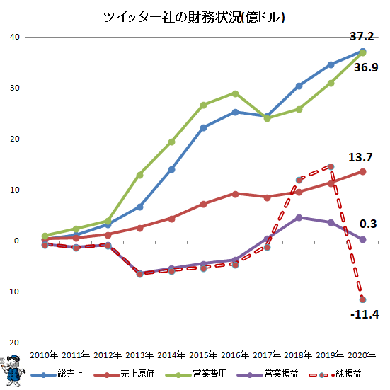 ↑ ツイッター社の財務状況(単位・億ドル)