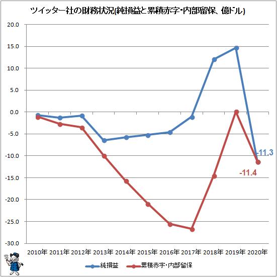 ↑ ツイッター社の財務状況(純損益と累積赤字・内部留保、億ドル)