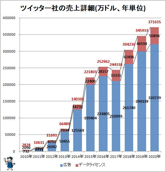 ↑ ツイッター社の売上詳細(万ドル、年単位)