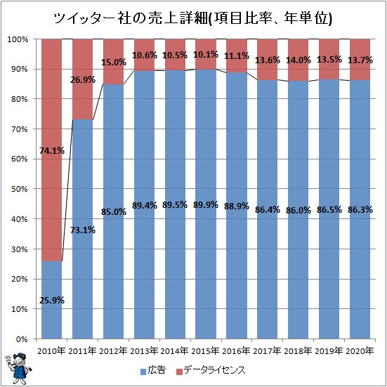 ↑ ツイッター社の売上詳細(項目比率、年単位)