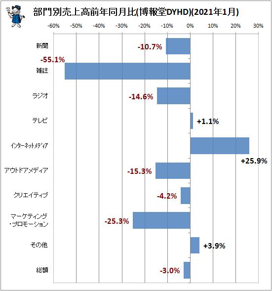 ↑ 部門別売上高前年同月比(博報堂DYHD)(2021年1月)