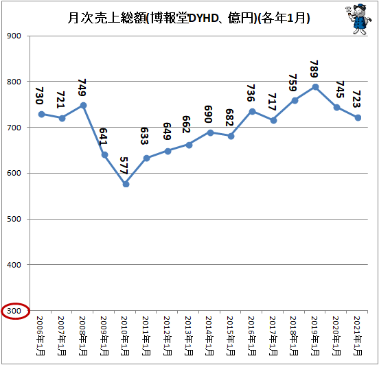 ↑ 月次売上総額(博報堂DYHD、億円)(各年1月)