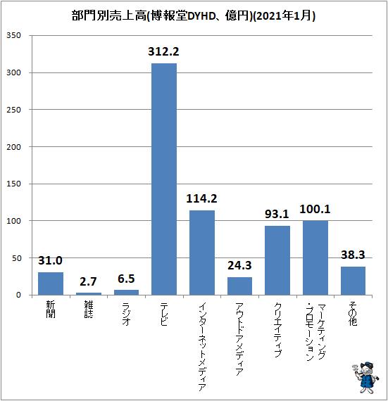↑ 部門別売上高(博報堂DYHD、億円)(2021年1月)