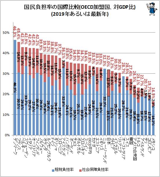 ↑ 国民負担率の国際比較(OECD加盟国、対GDP比)(2019年あるいは最新年)