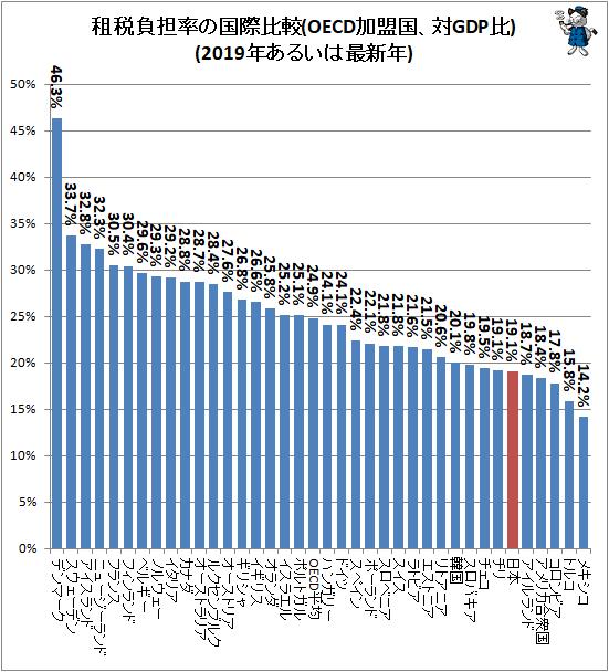 ↑ 租税負担率の国際比較(OECD加盟国、対GDP比)(2019年あるいは最新年)