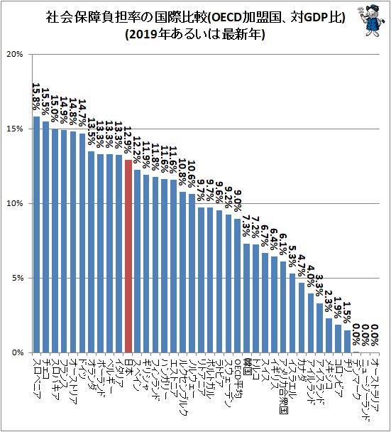 ↑ 社会保障負担率の国際比較(OECD加盟国、対GDP比)(2019年あるいは最新年)