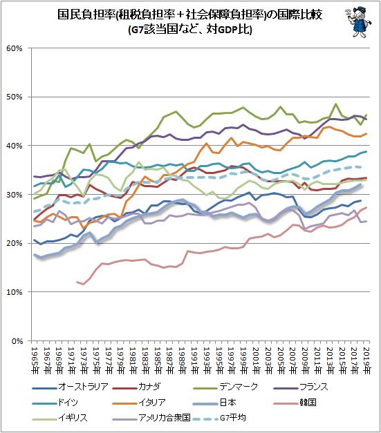↑ 国民負担率(租税負担率+社会保障負担率)の国際比較(G7該当国など、対GDP比)