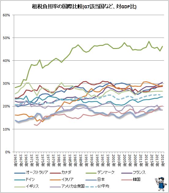 ↑ 租税負担率の国際比較(G7該当国など、対GDP比)