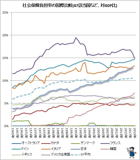 ↑ 社会保障負担率の国際比較(G7該当国など、対GDP比)