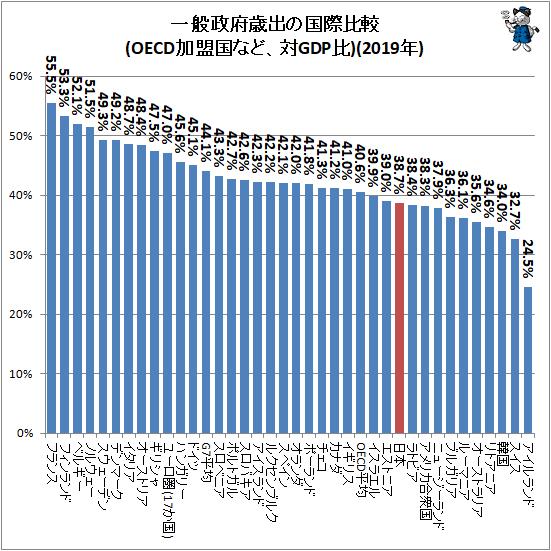 ↑ 一般政府歳出の国際比較(OECD加盟国など、対GDP比)(2019年)