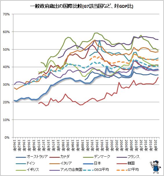 ↑ 一般政府歳出の国際比較(G7該当国など、対GDP比)