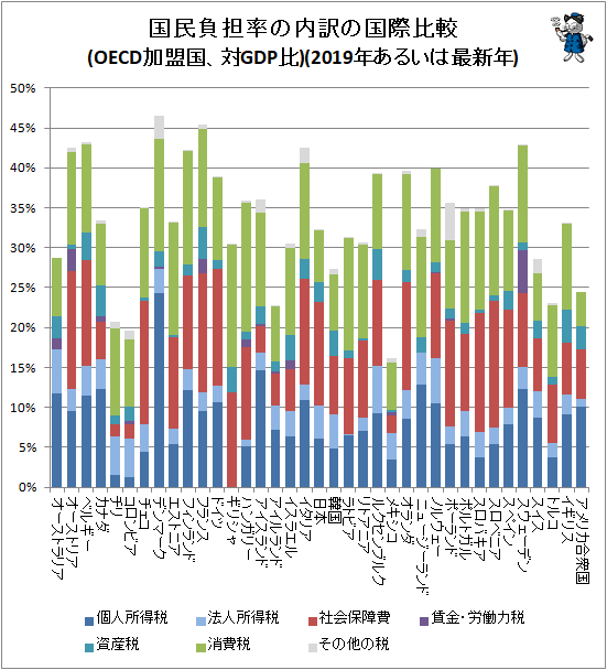 ↑ 国民負担率の内訳の国際比較(OECD加盟国、対GDP比)(2019年あるいは最新年)