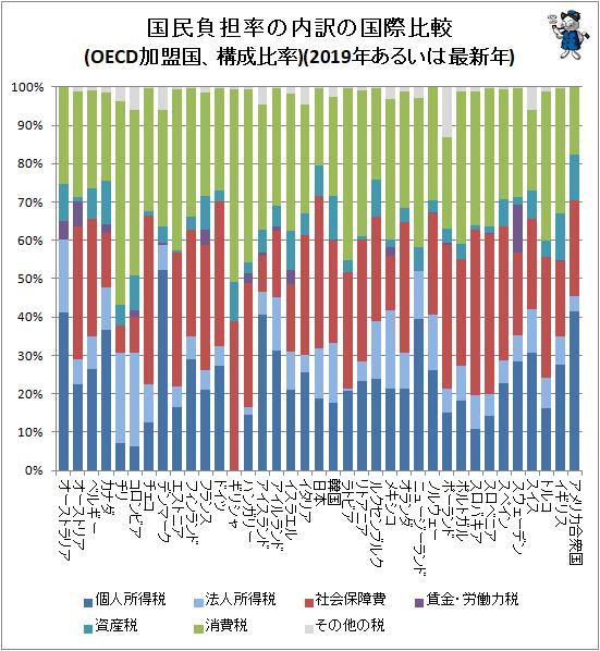 ↑ 国民負担率の内訳の国際比較(OECD加盟国、構成比率)(2019年あるいは最新年)