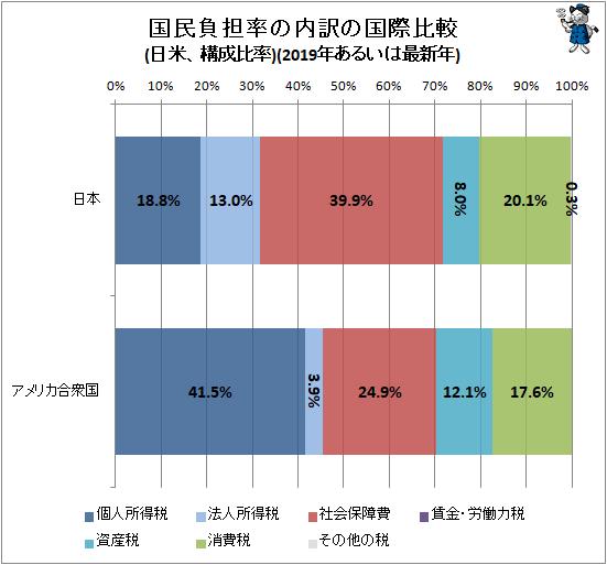 ↑ 国民負担率の内訳の国際比較(日米、構成比率)(2019年あるいは最新年)