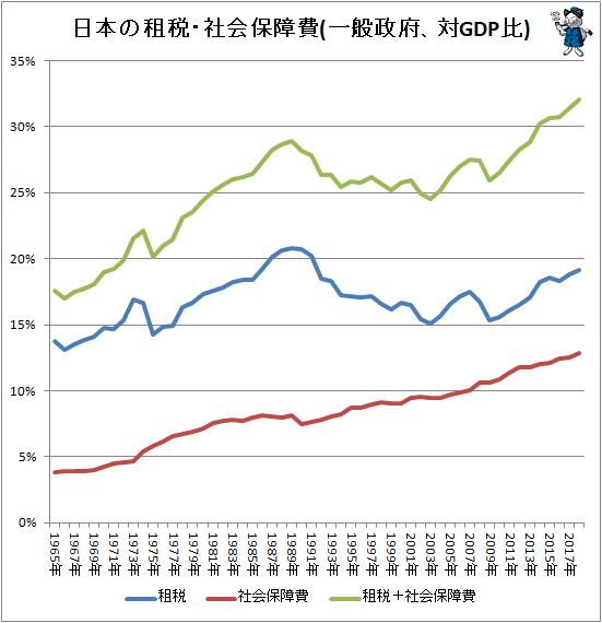 ↑ 日本の租税・社会保障費(一般政府、対GDP比)