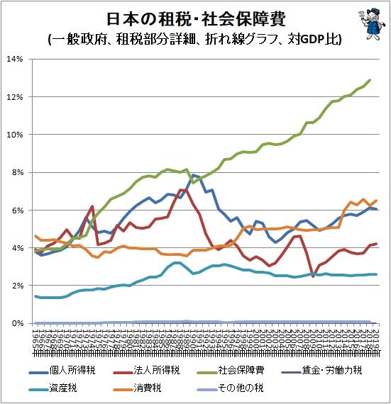 ↑ 日本の租税・社会保障費(一般政府、租税部分詳細、折れ線グラフ、対GDP比)
