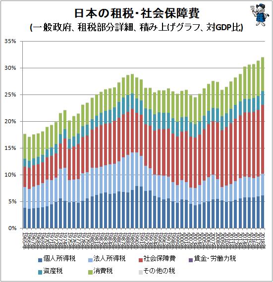 ↑ 日本の租税・社会保障費(一般政府、租税部分詳細、積み上げグラフ、対GDP比)
