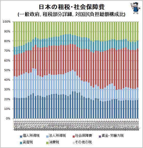 ↑ 日本の租税・社会保障費(一般政府、租税部分詳細、対国民負担総額構成比)