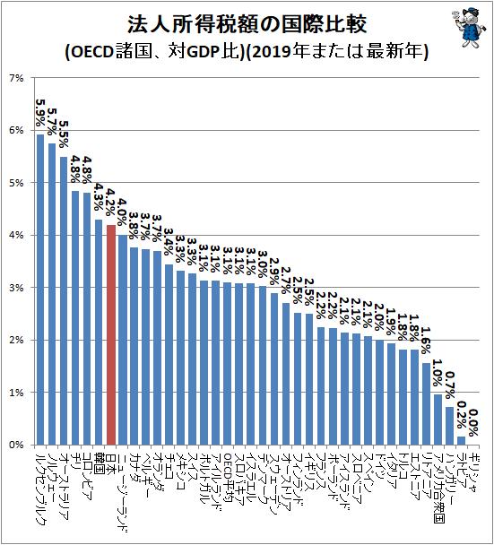↑ 法人所得税額の国際比較(OECD諸国、対GDP比)(2019年または最新年)