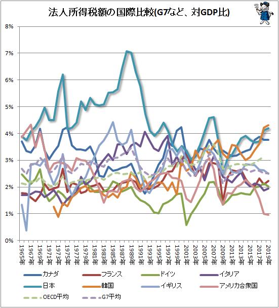 ↑ 法人所得税額の国際比較(G7など、対GDP比)